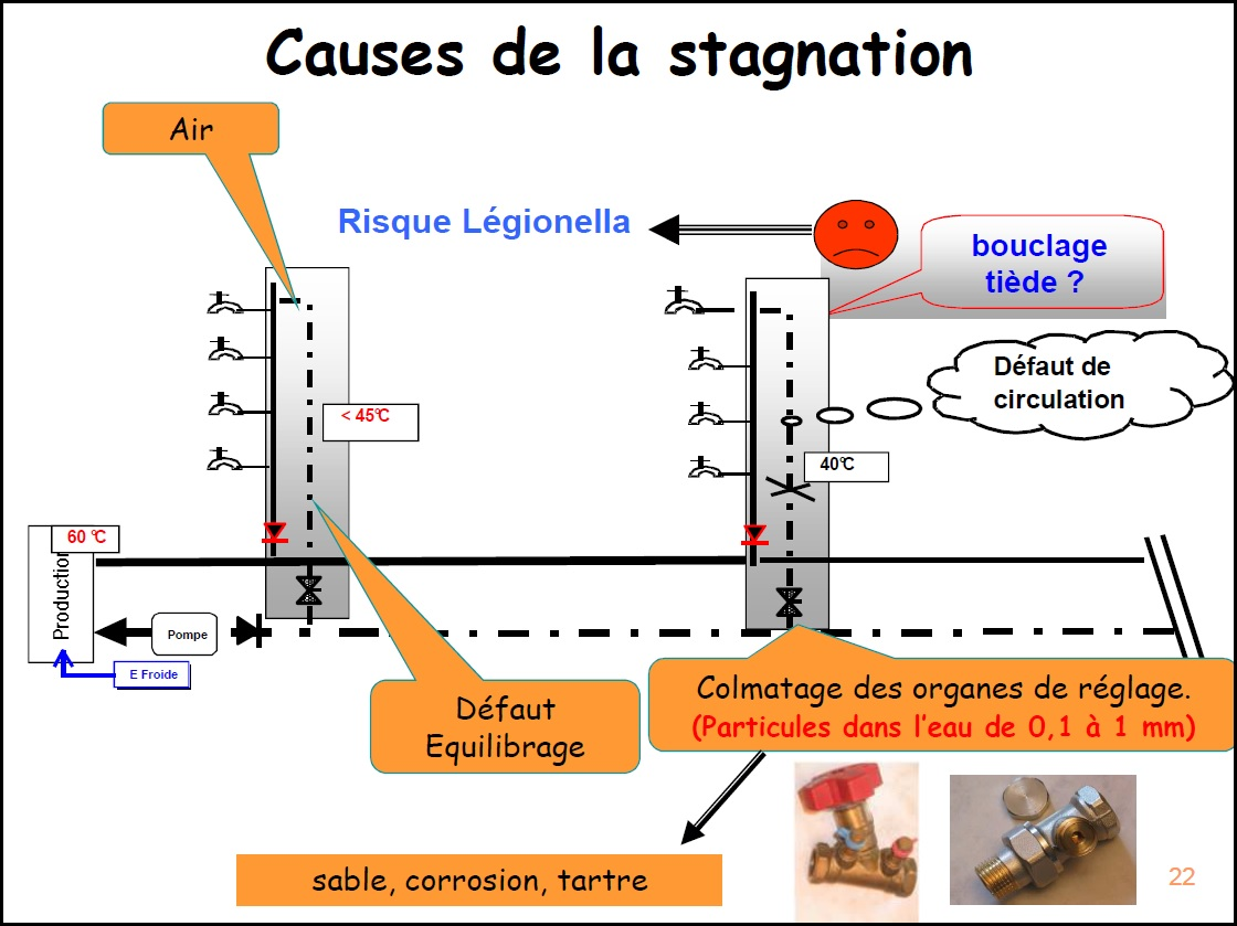 causes de la stagnation